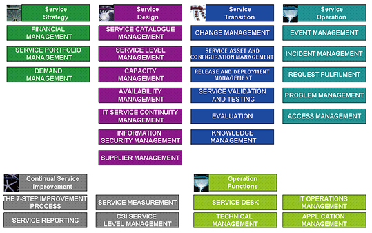 ITIL® V3 Processes & Functions
