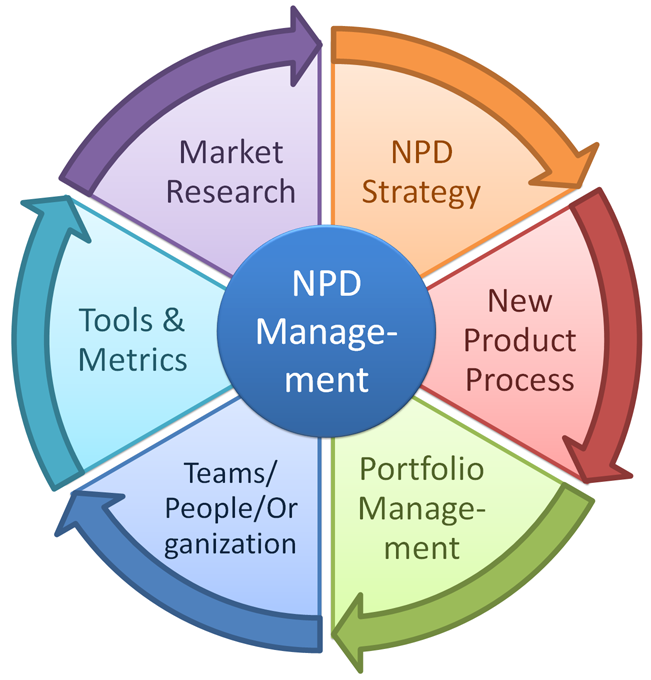 new product development for marketing
